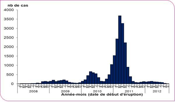 Les difficultés de la modélisation mathématique des épidémies