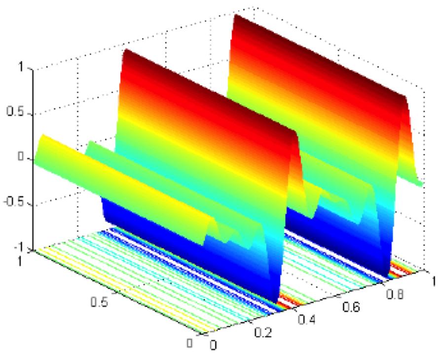 Calcul d'un champ de dunes marines par une méthode numérique incorporant des concepts d'homogénéisation et d'analyse asymptotique.