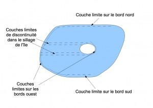 Vue d'ensemble des couches limites le long des côtes