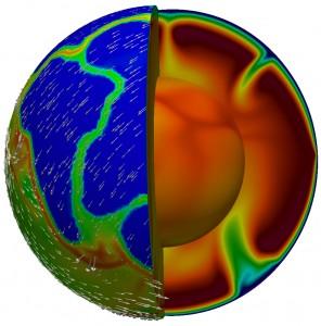 Modèle numérique de convection thermique du manteau terrestre. La couleur en surface représente la résistance des roches : bleu pour les roches résistantes (continents) et rouge pour les roches peu résistantes (limites entre les plaques, chaînes de montagnes). Les flèches indiquent la vitesse en surface calculée. La couleur en profondeur représente la température : bleu pour les zones froides, rouge pour les zones chaudes.