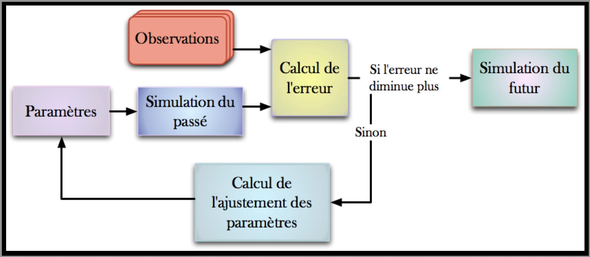 base de données températures
