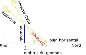 gnomon2-72