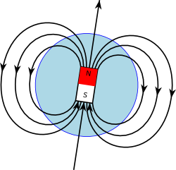 ChampMagnetiqueSchematique
