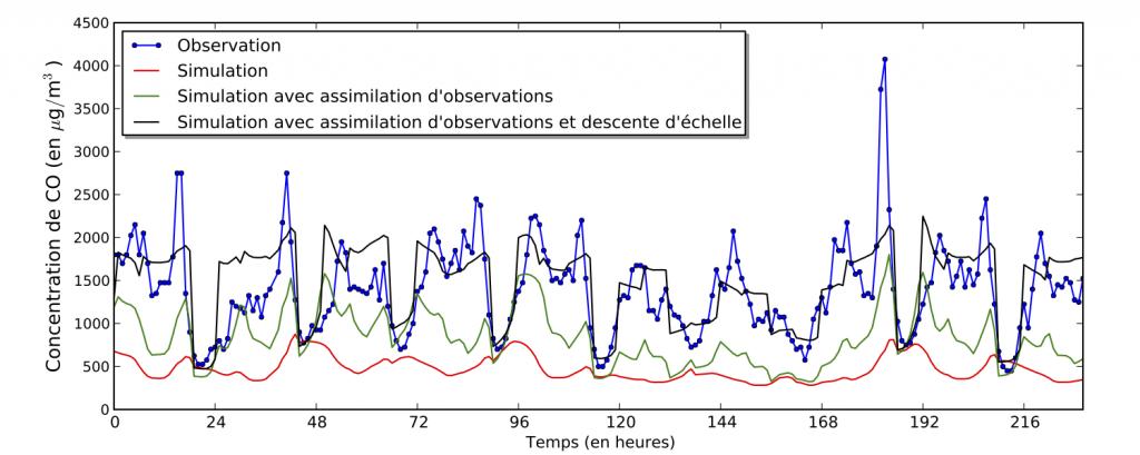Observations et simulations de concentration de monoxyde de carbone (CO) à la station Paris-Auteuil d'AirParif.